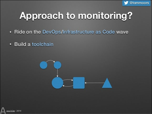@tommoors  Approach to monitoring? •  Ride on the DevOps/Infrastructure as Code wave  •  Build a toolchain  aca-it.be - 20...