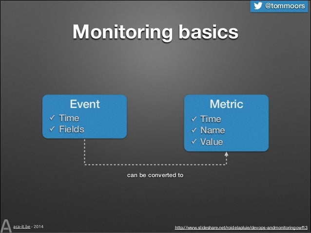 @tommoors  Monitoring basics  Metric  Event ✓ ✓  Time Fields  ✓ ✓ ✓  Time Name Value  can be converted to  aca-it.be - 201...
