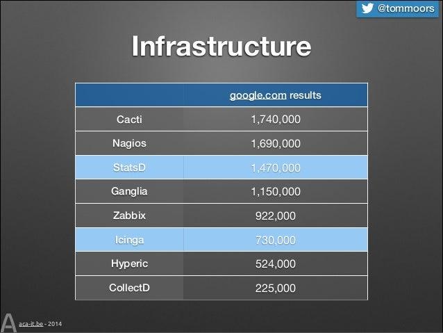 @tommoors  Infrastructure google.com results Cacti Nagios  1,690,000  StatsD  1,470,000  Ganglia  1,150,000  Zabbix  922,0...