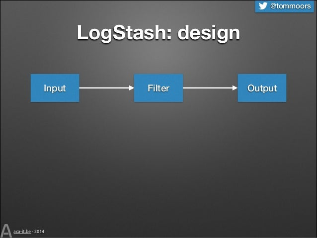 @tommoors  LogStash: design Input  aca-it.be - 2014  Filter  Output