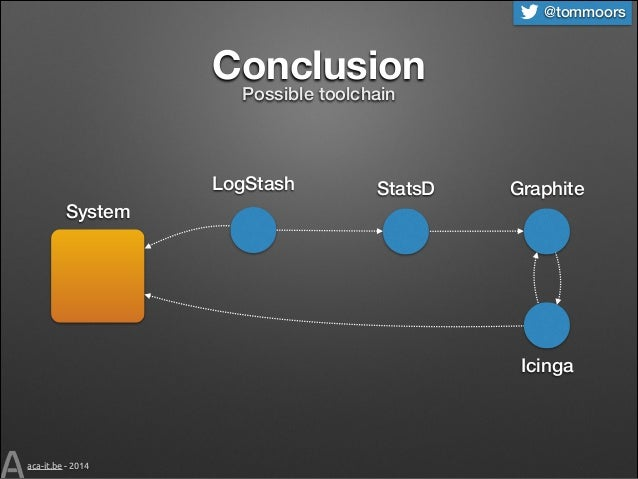 @tommoors  Conclusion Possible toolchain  LogStash  StatsD  Graphite  System  Icinga  aca-it.be - 2014