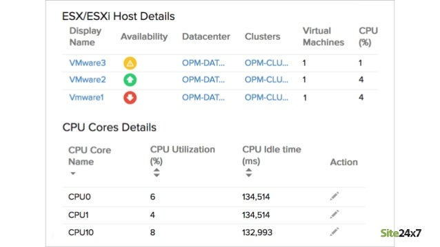 Monitor your virtual infrastructure-VMware monitoring