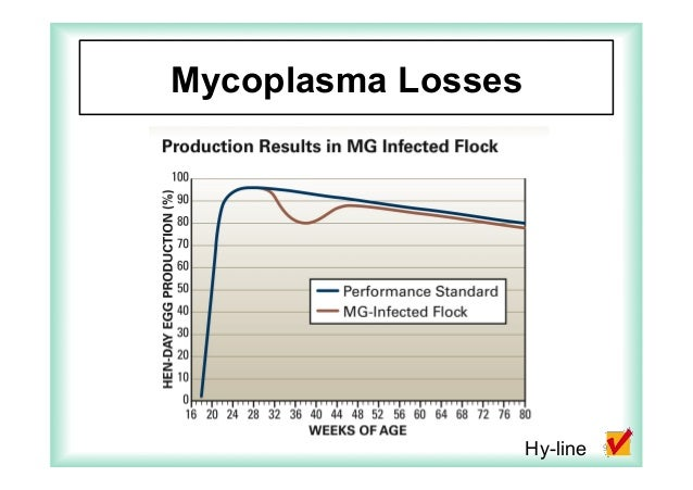 Live Mycoplasma vaccines and use of monitoring