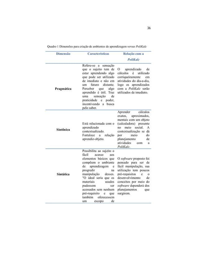36  Quadro 1 Dimensões para criação de ambientes de aprendizagem versus PoliKalc  Dimensão Características Relação com a  ...