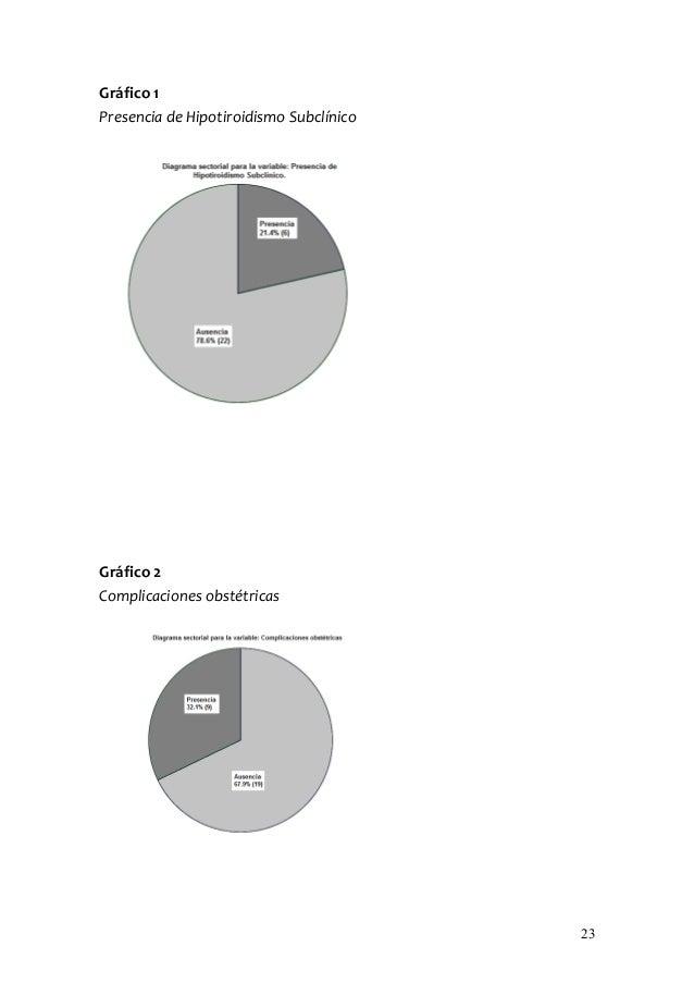 Gráfico 1Presencia de Hipotiroidismo SubclínicoGráfico 2Complicaciones obstétricas                                        ...