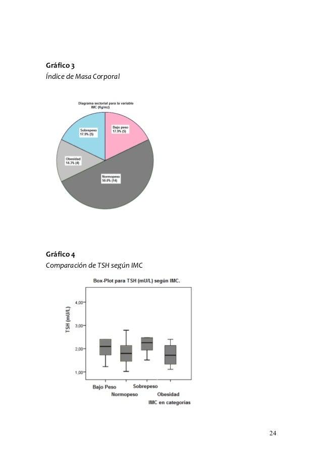 Gráfico 3Índice de Masa CorporalGráfico 4Comparación de TSH según IMC                               24