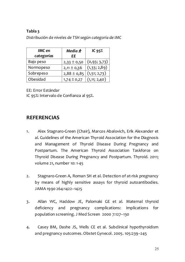 Tabla 3Distribución de niveles de TSH según categoría de IMC      IMC en          Media ±       IC 95%    categorías      ...