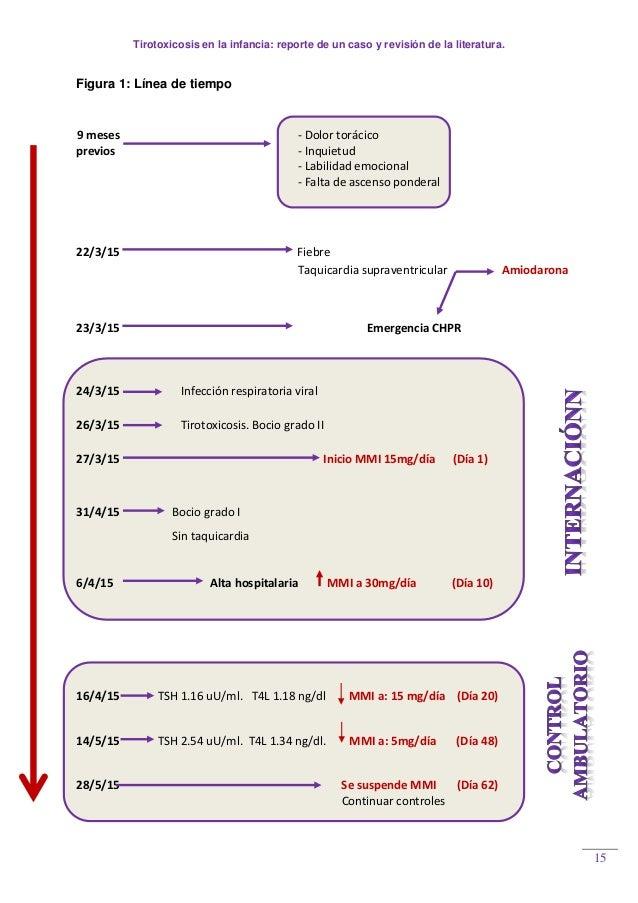 Tirotoxicosis en la infancia: reporte de un caso y revisión de la literatura. 15 Figura 1: Línea de tiempo 9 meses - Dolor...
