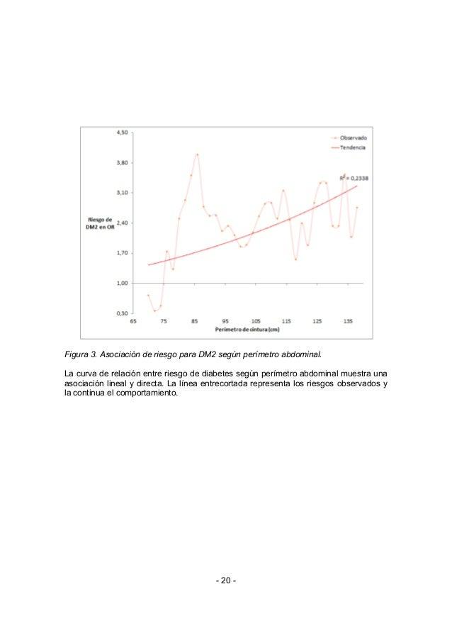 Figura 3. Asociación de riesgo para DM2 según perímetro abdominal.La curva de relación entre riesgo de diabetes según perí...