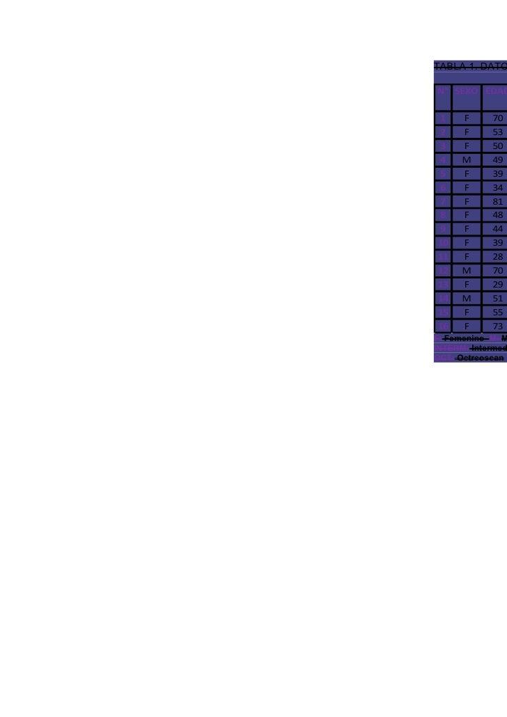 TABLA 1. DATON° SEXO EDAD1     F     702     F     533     F     504     M     495     F     396     F     347     F     8...