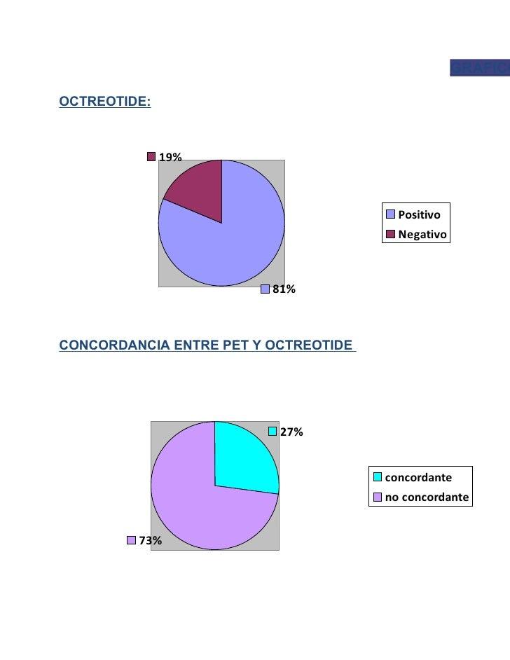 GRAFICOOCTREOTIDE:              19%                                        Positivo                                       ...