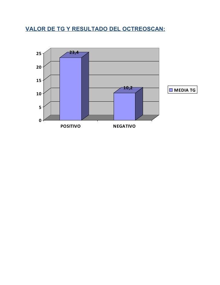 VALOR DE TG Y RESULTADO DEL OCTREOSCAN:   25       23,4   20   15                           10,2           MEDIA TG   10  ...