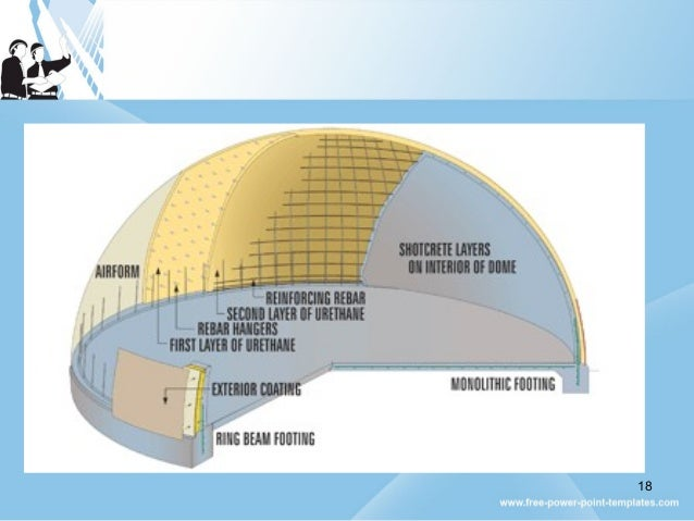 Monolithic dome ppt