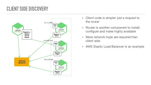 Monolithic to microservices migration journey with spring cloud