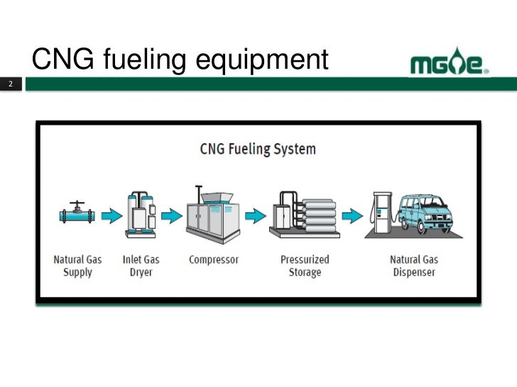 Cng Fuel Related Keywords - Cng Fuel Long Tail Keywords ...