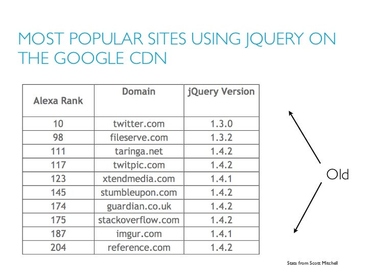 MOST POPULAR SITES USING JQUERY ONTHE GOOGLE CDN                                               Old                        ...