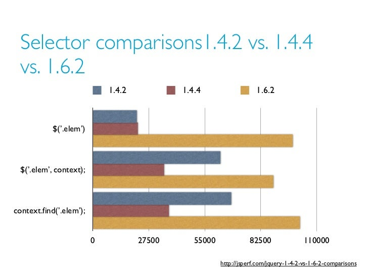 Selector comparisons1.4.2 vs. 1.4.4 vs. 1.6.2                             1.4.2           1.4.4                   1.6.2   ...