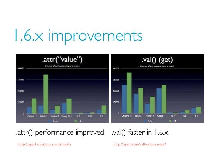 1.6.x improvements.attr() performance improved          .val() faster in 1.6.xhttp://jsperf.com/attr-vs-attrhooks   http:/...