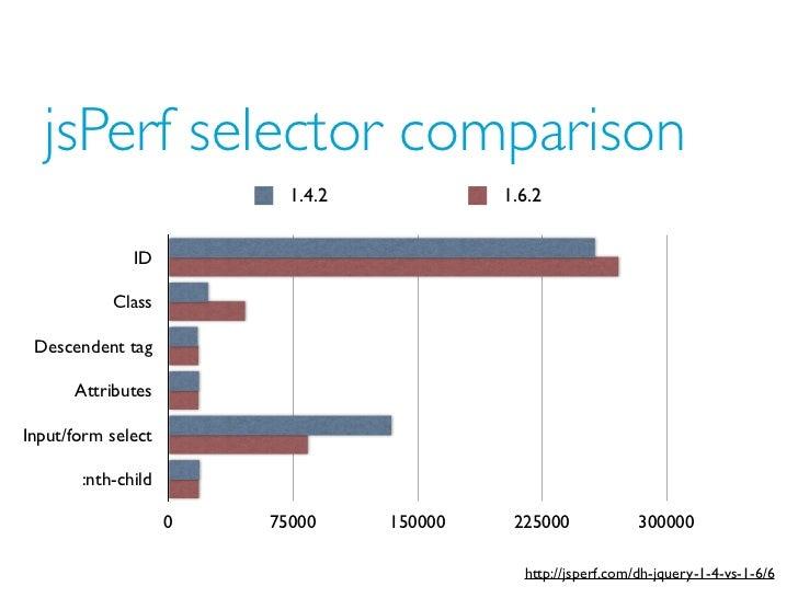 jsPerf selector comparison                          1.4.2            1.6.2              ID           Class Descendent tag ...