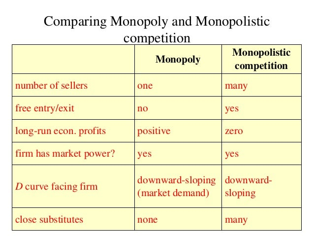 comparison between monopoly and perfect competition essay Comparison between monopoly and perfect competition essay sample a competitive market is one in which individual market firm have zero market power.