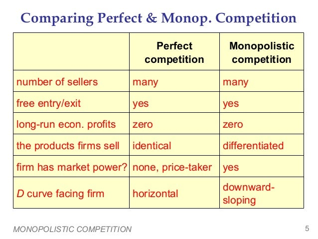 similarities between perfect competition and monopoly