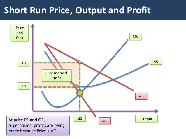 For The Firm Above There Are Subnormal Profits Being Made Because