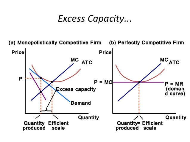 excess capacity monopoly