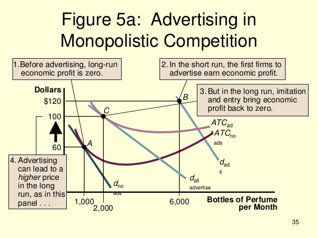 oligopoly monopoly and monopolistic competition Oligopoly oligopoly is a market structure in which the number of sellers is small oligopoly requires strategic thinking, unlike perfect competition, monopoly, and.