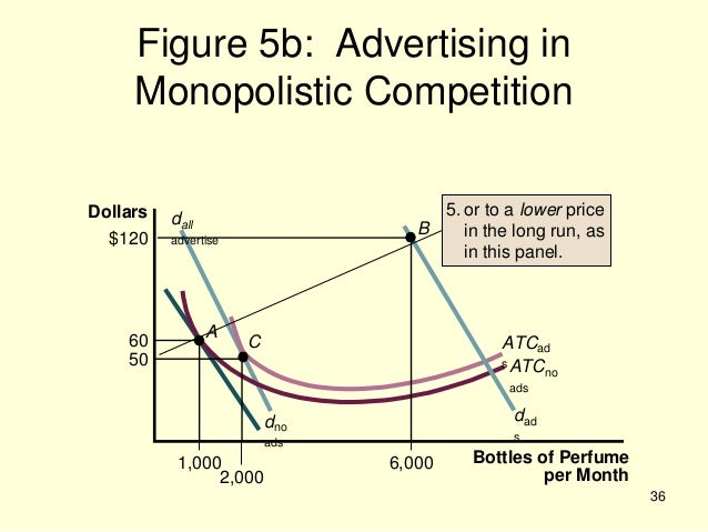 36 Figure 5b Advertising In Monopolistic Competition
