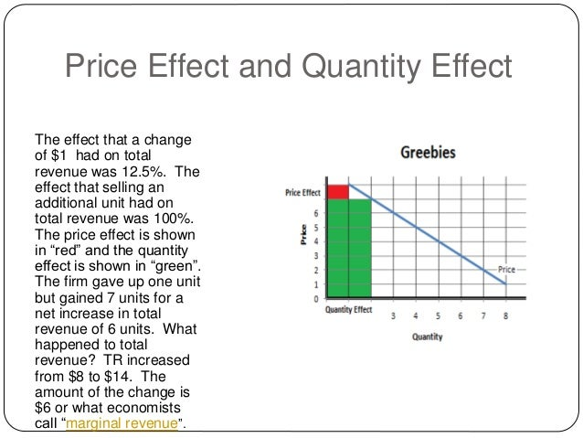 how to find monopoly price and quantity