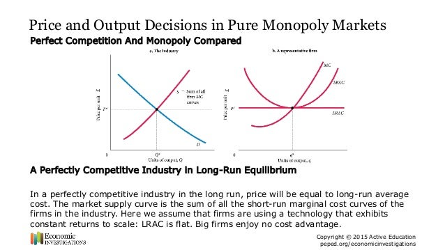 Price and Output Determination