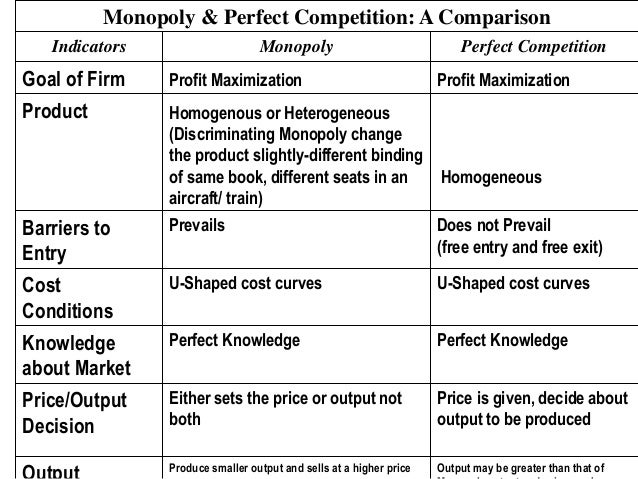 compare and contrast between perfect competition and monopoly