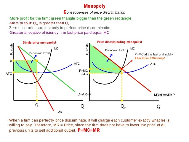 Monopoly Price Discrimination Examples Of Blog Post 101 33