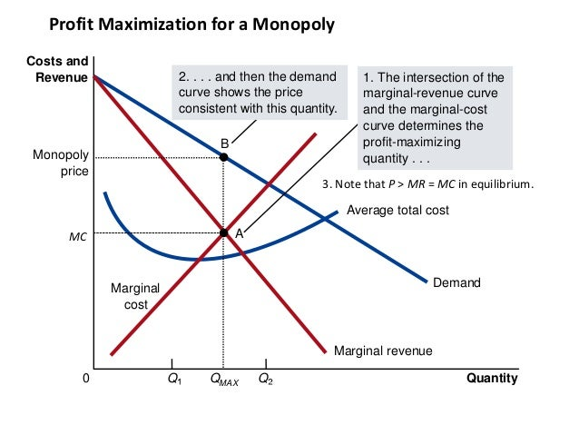 firms profit maximizing price and quantity have a relationship
