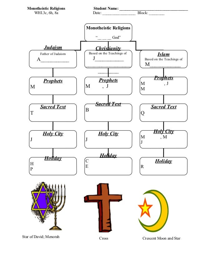 Monotheistic Flow Chart LGIBSON - Monotheistic religions