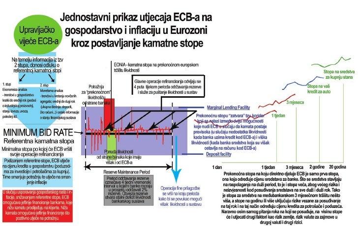 Monetarna politika ECB-a - koristiti fullscreen mode za pregled