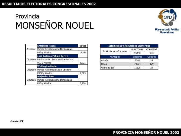 RESULTADOS ELECTORALES CONGRESIONALES 2002<br />ProvinciaMONSEÑOR NOUEL<br />Fuente: JCE<br />PROVINCIA MONSEÑOR NOUEL 200...
