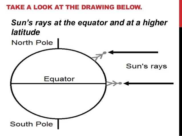 TAKE A LOOK AT THE DRAWING BELOW. Sun's rays at the equator and at a higher latitude