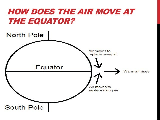 HOW DOES THE AIR MOVE ATTHE EQUATOR?