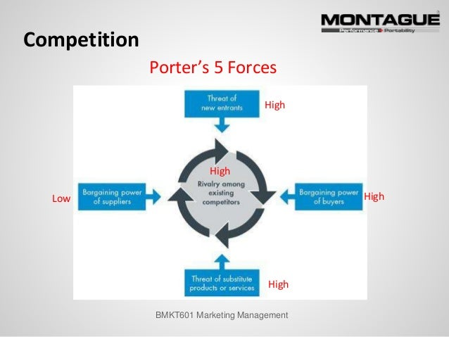 5 forces de porter peugeot A look at how renault fit into porters 5 forces framework-- porters five forces, renault, powtoon porter's five forces of analysis.