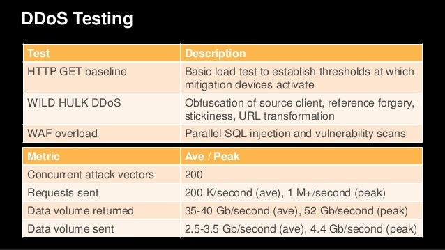AWS re:Invent 2016: Mitigating DDoS Attacks on AWS: Five Vectors and …