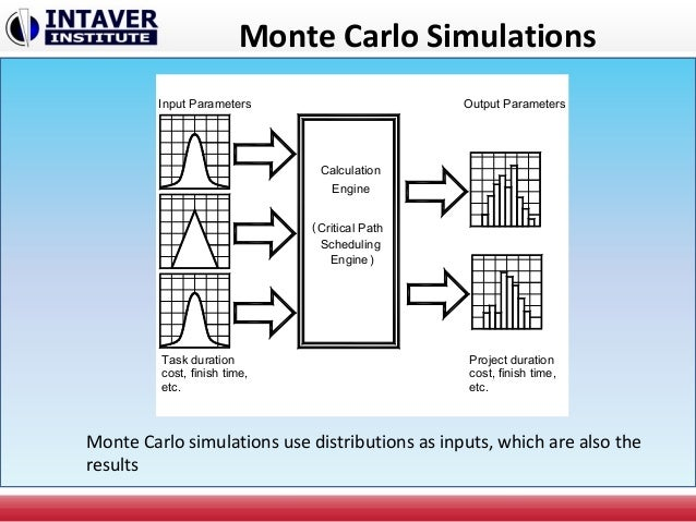 Monte Carlo Schedule Risk Analysis