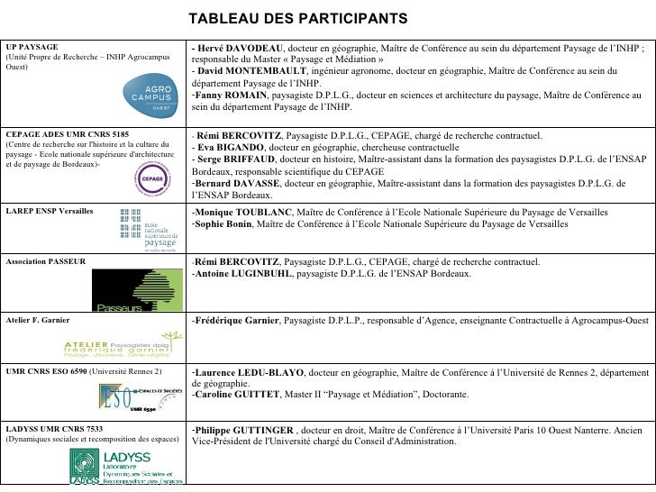 Participation des populations et renouvellement des for Paysagiste recherche