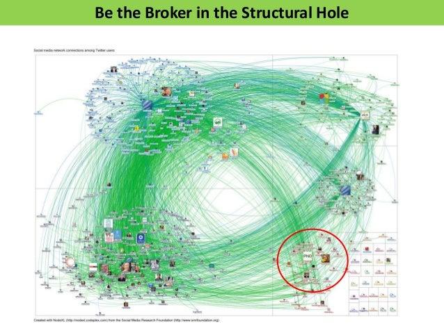 Crawl, Walk, Run, Fly Model: Networked NonprofitPracticesThemes     Categories    IndicatorsINTERNAL   CULTURE       Netwo...