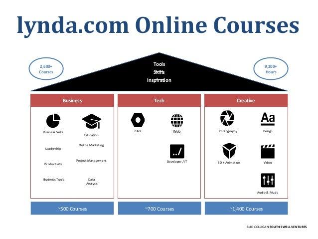 lynda.com Online Courses Web Education Business Tech Creative Leadership CAD Developer / IT Photography Design Video3D + A...