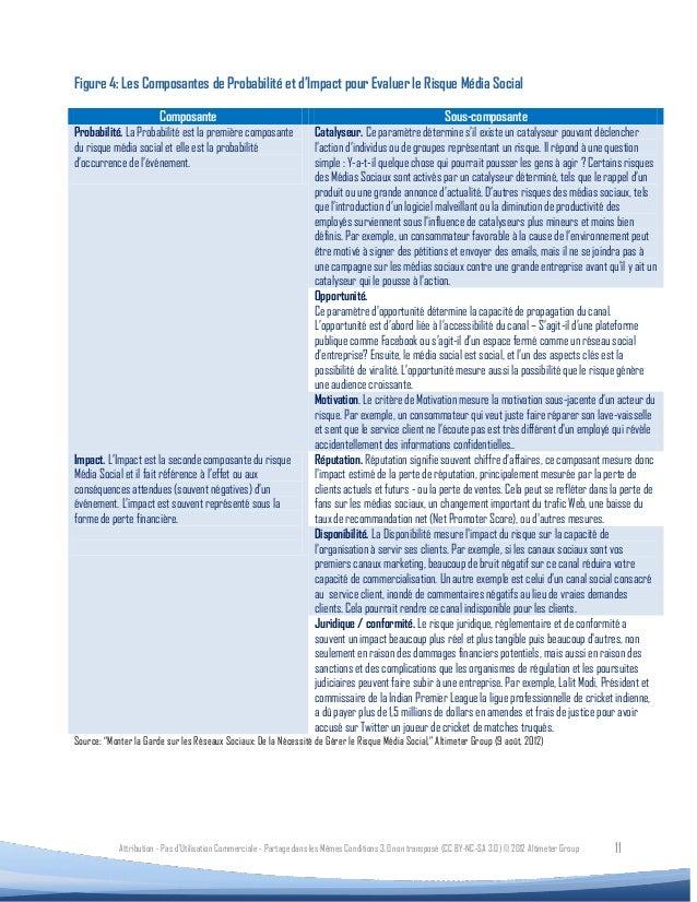 Figure 4: Les Composantes de Probabilité et d'Impact pour Evaluer le Risque Média Social                        Composante...