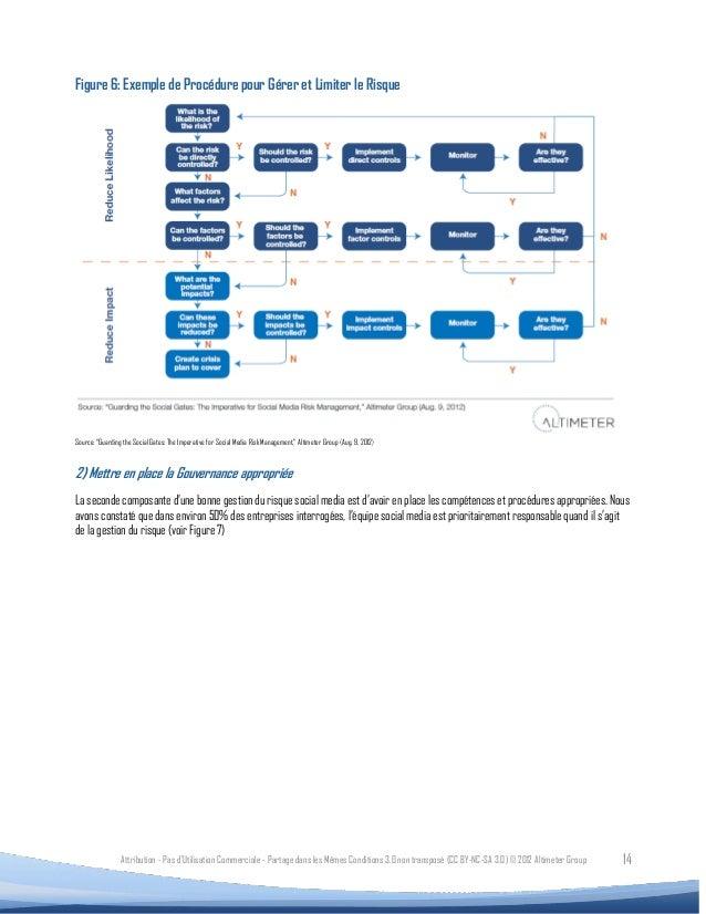 """Figure 6: Exemple de Procédure pour Gérer et Limiter le RisqueSource: """"Guarding the Social Gates: The Imperative for Socia..."""