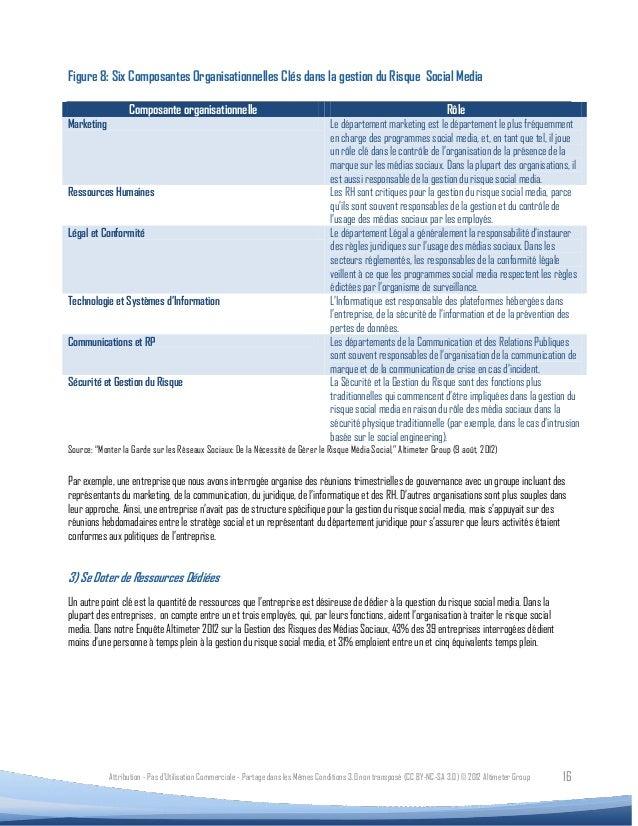 Figure 8: Six Composantes Organisationnelles Clés dans la gestion du Risque Social Media                  Composante organ...
