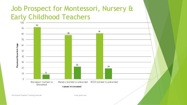 Montessori & Nursery teacher training prospect in india