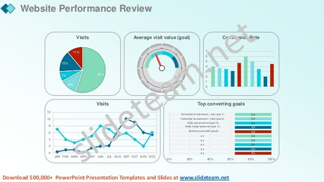Monthly Marketing Report PowerPoint Presentation PPT